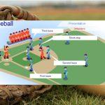 กฎ กติกา กีฬาเบสบอล เบื้องต้น ที่ควรทราบ